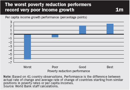 Poverty_reduction_and_growth_2